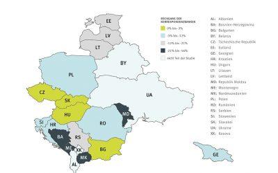 Rückzug der Korrespondenzbanken bremst europäische Schwellenländer aus