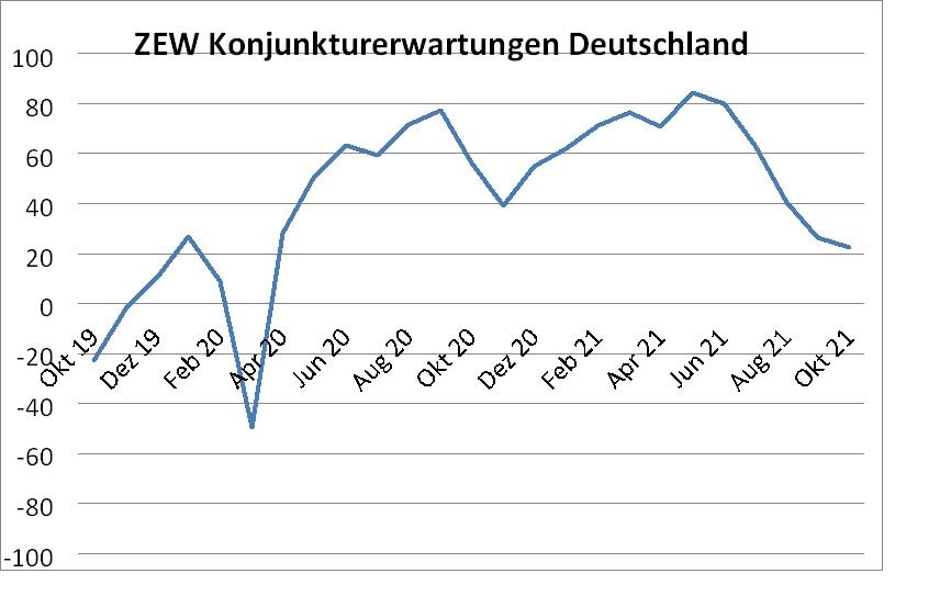 ZEW-Konjunkturerwartungen fallen