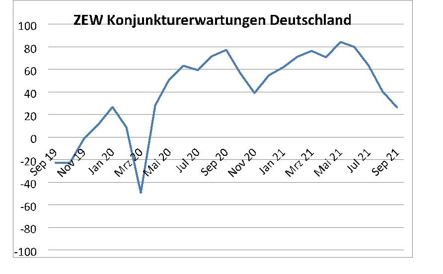 ZEW-Konjunkturerwartungen sinken im September 2021