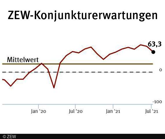 ZEW: Normalisierung der Wirtschaftsentwicklung geht weiter